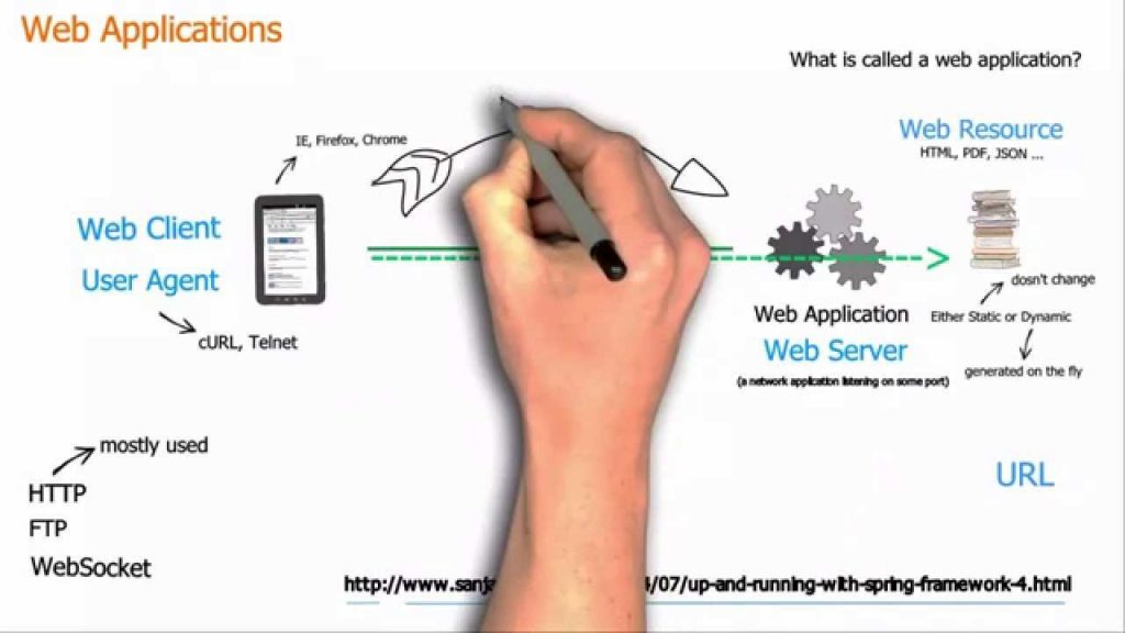 how does web-based applications work - techdroid